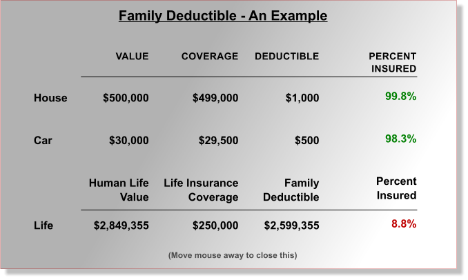 (Move mouse away to close this) VALUE   $500,000   $30,000   Human Life Value  $2,849,355 COVERAGE   $499,000   $29,500   Life Insurance Coverage  $250,000 DEDUCTIBLE   $1,000   $500   Family Deductible  $2,599,355 PERCENT INSURED  99.8%   98.3%   Percent Insured  8.8%     House   Car       Life Family Deductible - An Example