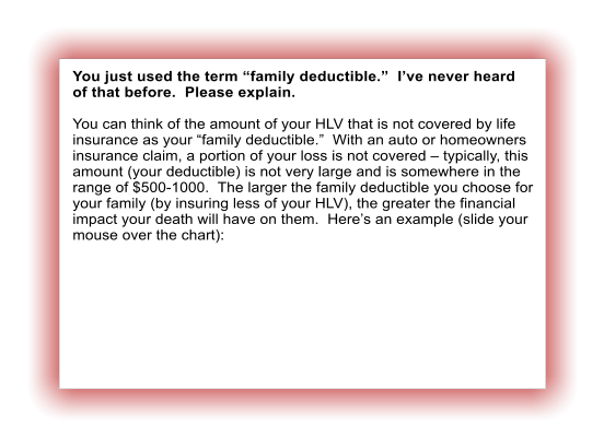 "You just used the term ""family deductible.""  I've never heard of that before.  Please explain.  You can think of the amount of your HLV that is not covered by life insurance as your ""family deductible.""  With an auto or homeowners insurance claim, a portion of your loss is not covered – typically, this amount (your deductible) is not very large and is somewhere in the range of $500-1000.  The larger the family deductible you choose for your family (by insuring less of your HLV), the greater the financial impact your death will have on them.  Here's an example (slide your mouse over the chart):"